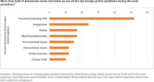 Key Events In American Foreign Policy Chart Global Issues Americans Foreign Policy Priorities Issue