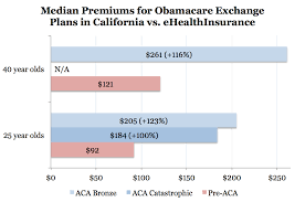 Rate Shock In California Obamacare To Increase Individual Health