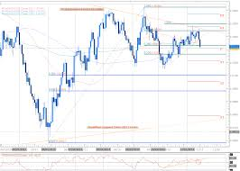 Forex Scalping Aud Usd Rebound Outlook Remains Bearish