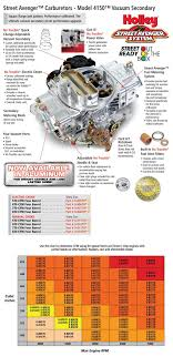 Holley Carb Size Chart Best Y Block Carb Choices