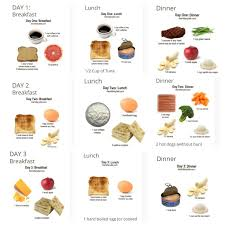 Military Diet Chart Weight Loss Reviews