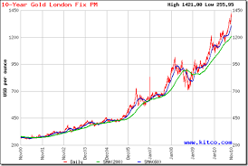 Gold Rate Graph Last 3 Months In India