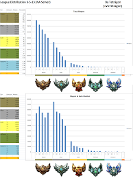 Mmr Chart Dynamic Queue Solo Queue Nothing Has Changed