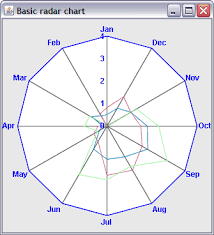 Jviews Chart Drawing A Scale On Every Axis Of A Radar Chart Rogue Wave