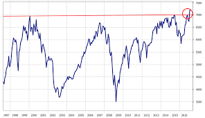 Ftse 100 Long Term Chart A 17 Year Bear Market Is Over Capital Conflict