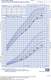 Late Bloomer Growth Chart Delayed Puberty The Color Atlas Of Pediatrics Mcgraw