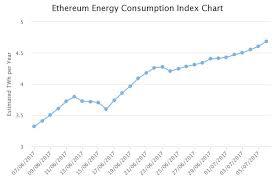 Cpu Energy Consumption Chart Ethereum And Bitcoin Energy Consumption Surpasses Entire