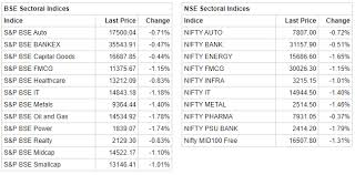 Metal Nifty Chart Closing Bell Sensex Ends 248 Pts Lower Nifty Holds 11 850
