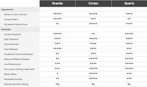 Countertop Material Comparison Chart Countertop Comparisons Seigles Cabinet Center
