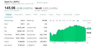 Yahoo Stock Quotes Classy Yahoo Stock Quote Amazing Yahoo Stock Quotes Also Cool Yahoo Finance