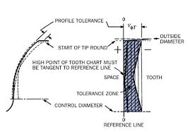 K Chart Gear Inspection A New Standard In Gear Inspection Gear Solutions Magazine
