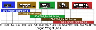 Trailer Tongue Weight Chart Weight Distribution Chart Related Keywords Suggestions