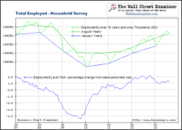 Economic Chart Dispenser Heres How Bls Data Proves Qe Has Had Zero Effect As Jobs