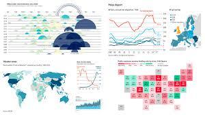 Chart Visualization Anychart Visualizing Data In Charts Data Visualization