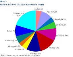 Employment By Federal Reserve District Dallasfed Org