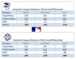 Quick Chart Showing Each Divisions Total Wins Losses
