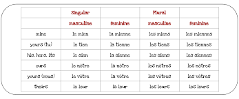 Possessive Pronouns In French Chart French Possessive Pronouns Love Learning Languages