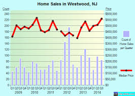 House Prices In Nj Chart Westwood Nj New Jersey Houses Apartments Rent Mortgage