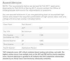 Scholarships Based On Sat Scores Automatic Admission Requirements At 10 Texas Universities