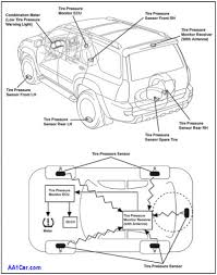Tire pressure monitor system tpms wiring diagram wiring diagram for 2005 ford explorer tpms