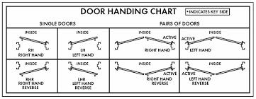 Commercial Door Handing Chart Door Handing Hager Companies Blog