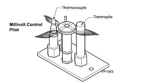 gas fireplace repair anatomy of a pilot light my gas fireplace fireplace education