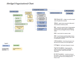 Government Contracting Process Flow Chart Questions About Akal Security Phillip Tanzer Medium