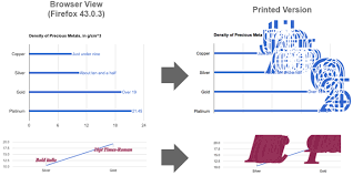 Google Bar Chart Annotation Prints Larger Font Than Browser