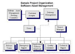 Ryanair Organisational Structure Chart Ryanair Management Structure Coursework Academic Service