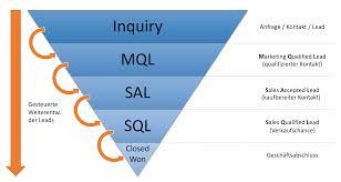 Lead Nurturing Marketing Automation Durch Lead Nurturing Mit Pardot