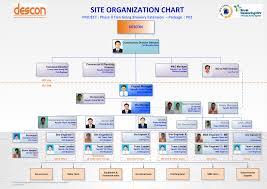 Brewery Organizational Chart Organization Chart Descon Vbl