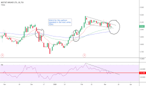 Westjet Stock Price Chart Wja Stock Price And Chart Tsx Wja Tradingview