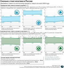 Курсовая заем и кредит Кредиты Ипотеки Автокредиты курсовая заем и кредит