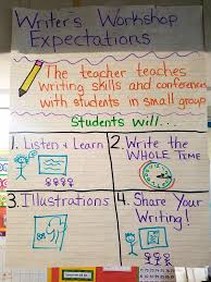 Writer S Workshop Anchor Charts Writers Workshop Routines Procedures And Expectations