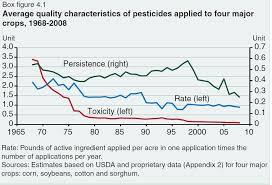 Glyphosate A Stupid Comparison Of Toxicity Data Vol 2