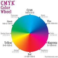 The Cmyk Color Wheel In 2019 Subtractive Color Color