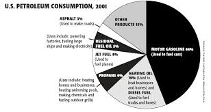 Diesel Engine Oil Consumption Chart Quotes About Oil Consumption 35 Quotes
