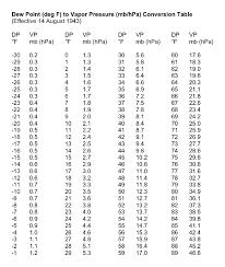 Pressure Conversion Chart Pdf 29 Punctilious Conversion Chart For Weather Temperatures