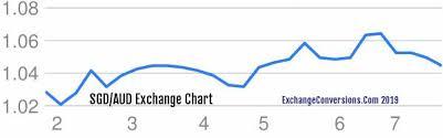 Sgd To Aud Chart 1000 Sgd Singapore Dollar To Aud Australian Dollar