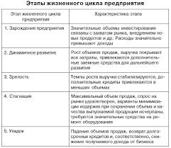 ru всё о менеджменте и it Оценка стоимости  ru всё о менеджменте и it Оценка стоимости предприятия бизнеса ru всё о менеджменте и it