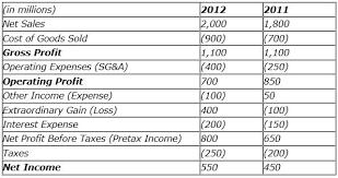 Understanding Profit Metrics Gross Operating And Net Profits