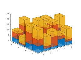 3d Bar Chart Matlab Stacked Bar3 Mike On Matlab Graphics Matlab Simulink