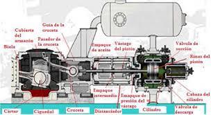 compresor de aire partes. partes de un compresor reciprocante separable aire