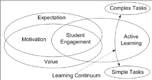 Student Venn Diagram Venn Diagram Of Meta Model Of Student Engagement Including The