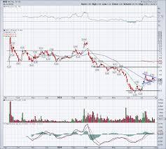Nio Stock Chart Should Investors Buy Nio Nio Stock After Its Charts