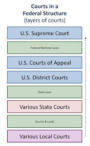 U S Courts Structure And Procedure United States Government