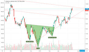 Cve Stock Price And Chart Nyse Cve Tradingview