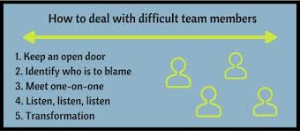 how to deal with difficult team members