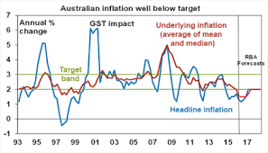 Rba Rate Cuts Inflation Targets Deflation And Are Central