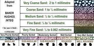 grain size chart grain size and sorting